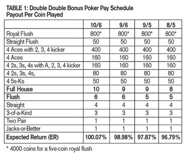 Blackjack payout chart lifeline gambling coffs harbour